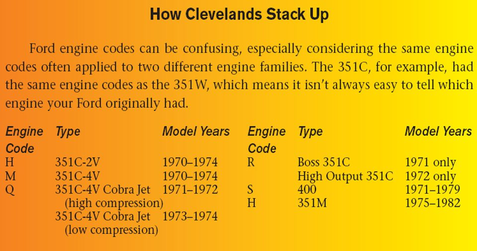 Introduction To Ford 351 Cleveland Engines Performance Guide