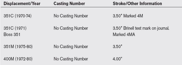 [How to Choose Crankkshafts for Your Small-Block Ford Rebuild]07