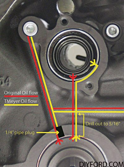 Ford 351 Cleveland Engine: Lubrication Guide 9