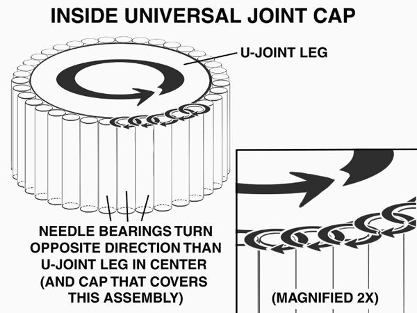 You can see the needle bearings in the cap. When the joint turns, the needle bearings spin, keeping the U-joint from causing vibrations in the drivetrain and causing a shortened life.
