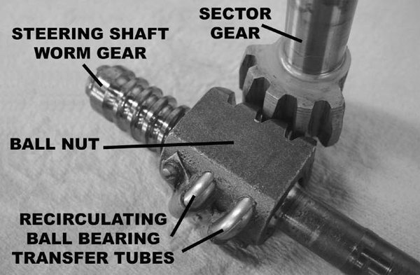 These parts are from a 1965-1966 Mustang steering box. Ball bearings roll around the worm gear and recirculate in and out of the ball nut through the transfer tubes shown. As the steering shaft turns, the ball nut moves up and down the shaft. The teeth on the outside of the ball nut turn the sector gear and steering arm.