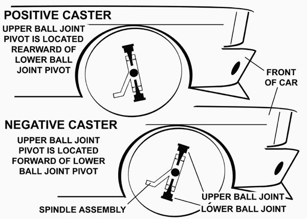 The top of the illustration shows the front spindle in extreme positive-caster position. The bottom of the illustration shows the front spindle in extreme negative caster. Positive caster is preferred over negative caster.