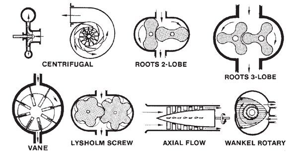 These are the six different types of superchargers. Most common with small-block Fords are the Roots lobe style, and centrifugal. Roots blowers typically mount on top of the induction system or off to one side. Centrifugal blowers mount at the front of the engine. Both types are belt driven off the crankshaft.