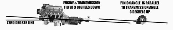 This picture shows how phasing angles are set up on most production passenger cars. Notice the differential pinion angle is as many degrees up as the transmission angle is down. The angles are parallel. Without load on the suspension, the angles total 6 degrees. These angles should add up to a maximum of 7 degrees.