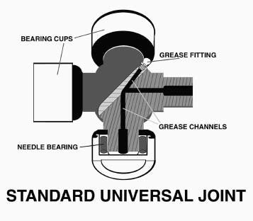 This is the standard U-joint. It is strong enough for everyday driving. If you are going to apply excessive torque and/or sticky tires, stepping up to an off-roadstyle U-joint is a good idea.